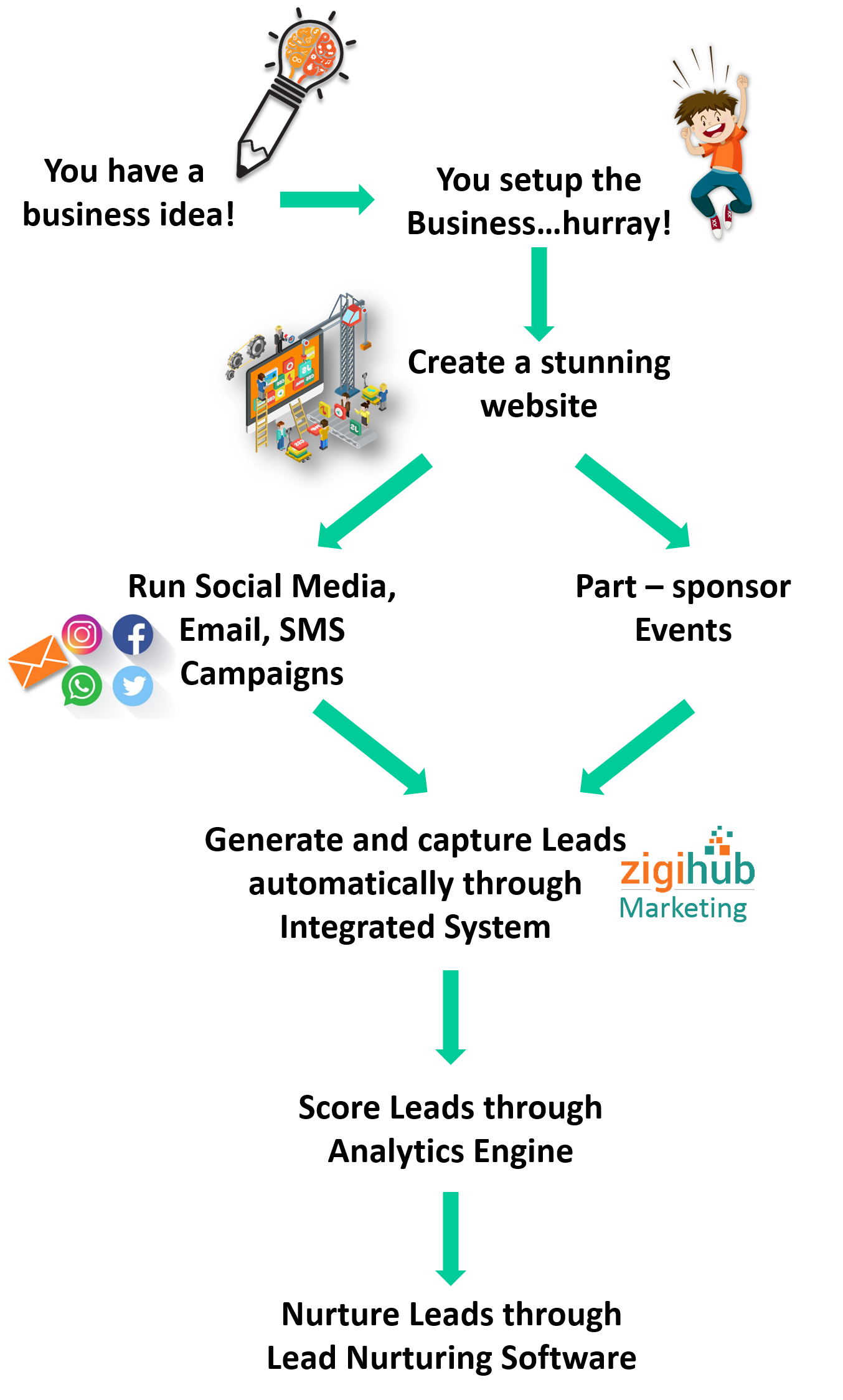 Marketing-Automation-for-startups-and-SMEs-flow-chart